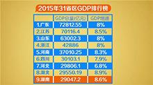 湖南2015年GDP排名全国第九